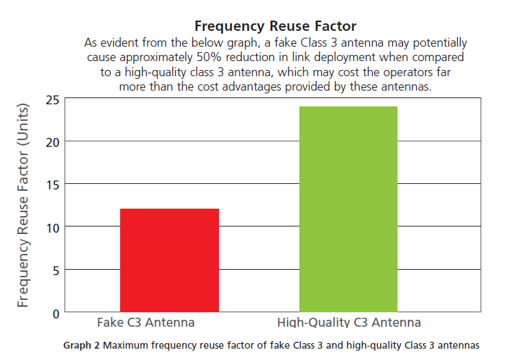 Frequency Use Factor